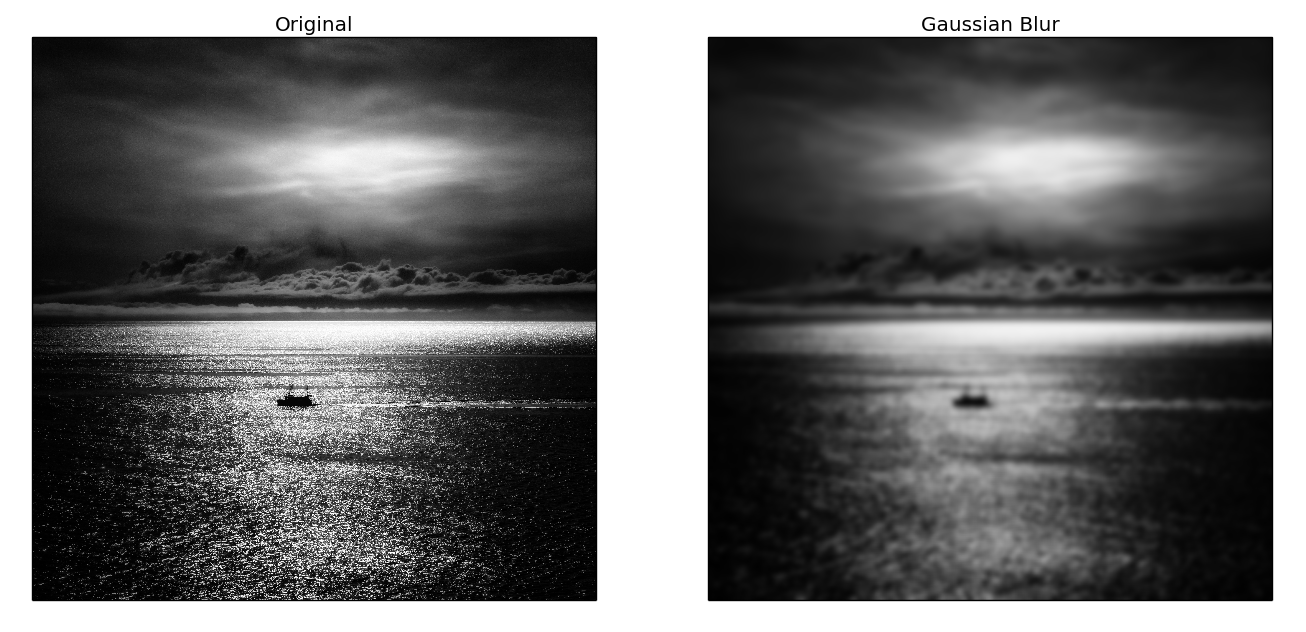 Behind the Photoshop Filters Masterclass - Gaussian Blur