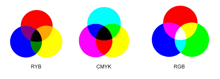 Photography Color Theory Part 3 Comparing RGB And CMYK